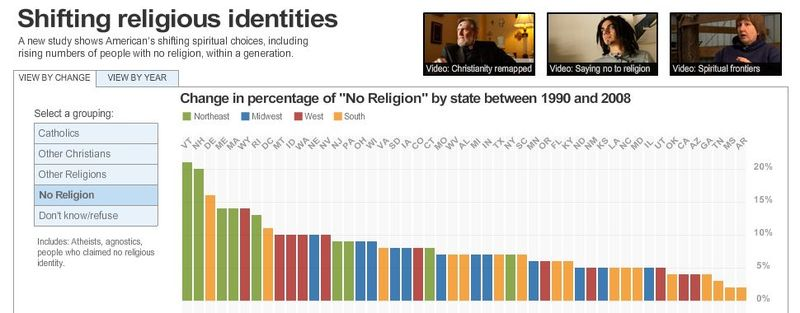 Change in no religion 90-08