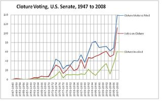 Cloture_Voting,_U.S._Senate,_1947_to_2008