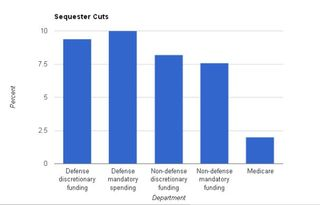 Sequester-chart