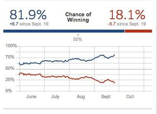 Nate Silver chance winning Sept 26