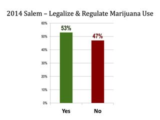 2014 Salem vote Measure 91
