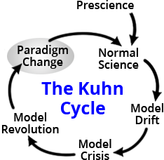 Paradigm Change Kuhn Cycle