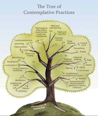 Tree of spiritual practices