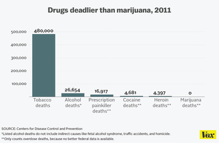Drugs deadlier than marijuana