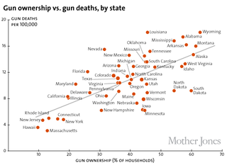 Gun ownership states