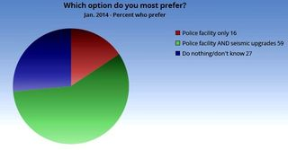 2014 survey options (3)