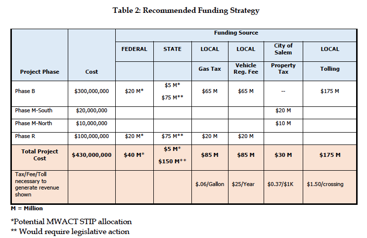 Third Bridge Recommended Funding Strategy