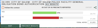 Salem Police Facility results