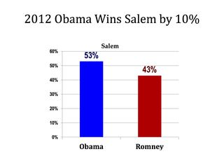 2012 Obama Wins Salem by 10%