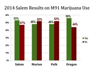 2014 Salem comparison Measure 91