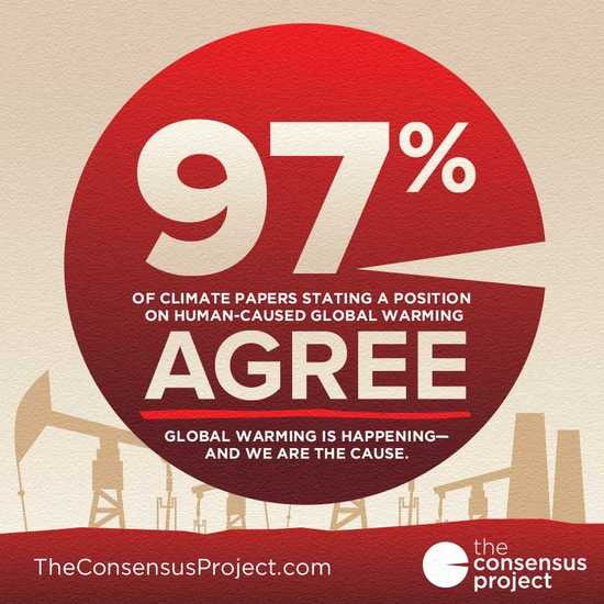 Global warming consensus