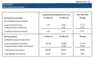 Police Facility levy analysis (1)