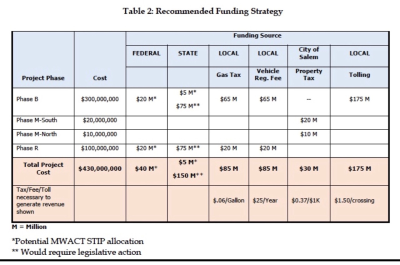 Third Bridge funding strategy 1