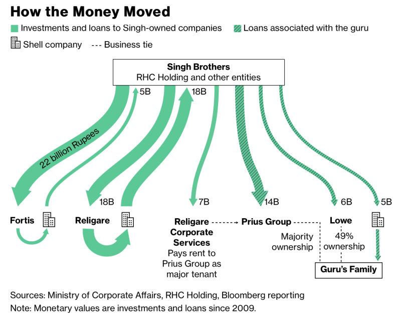 Bloomberg money trail