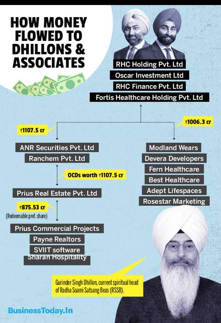 How money flowed to Dhillon