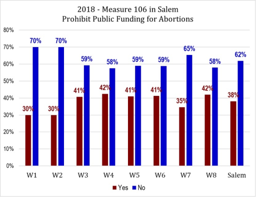 Measure 106 results Salem by ward