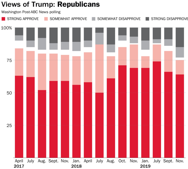 Trump approval Republicans
