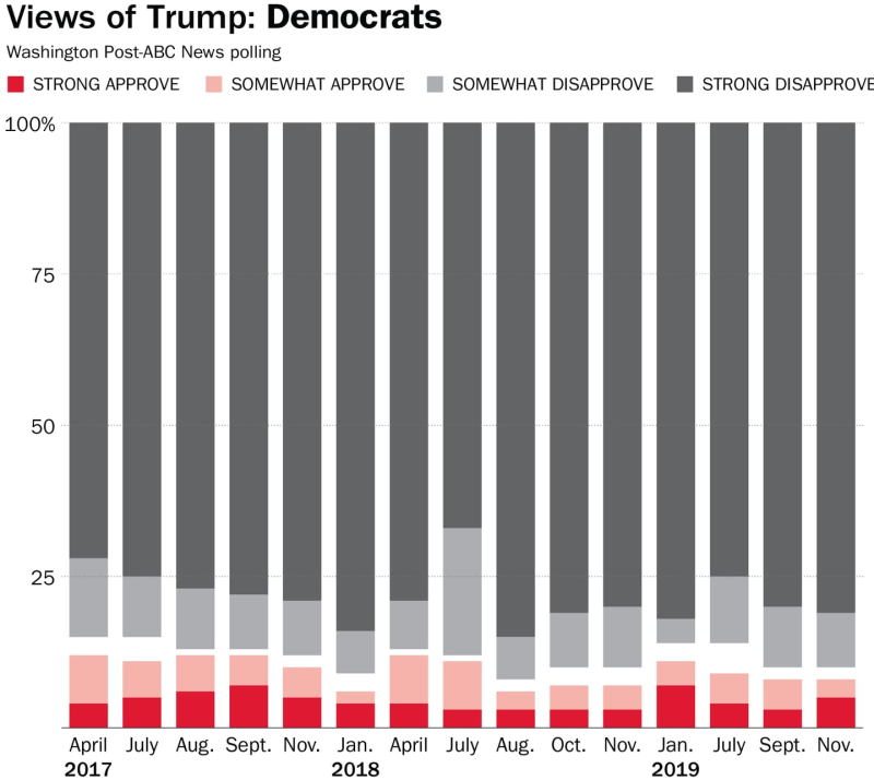Trump approval Democrats