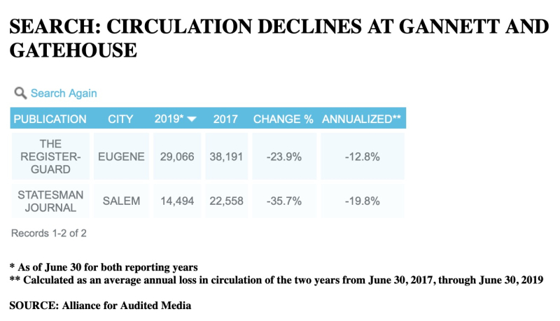 Statesman Journal circulation decline
