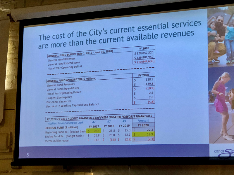 City of Salem general fund forecast