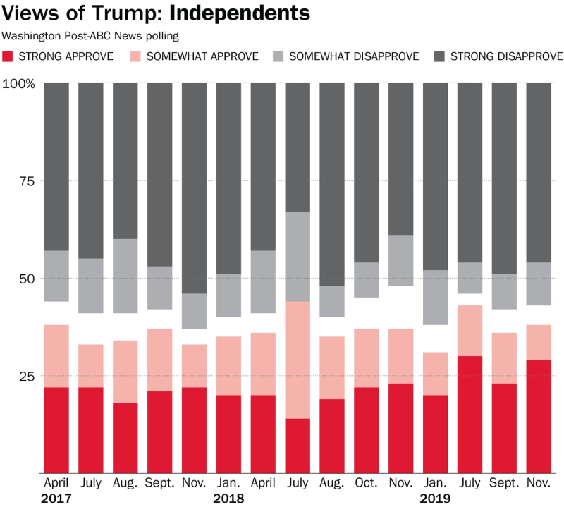 Trump approval independents