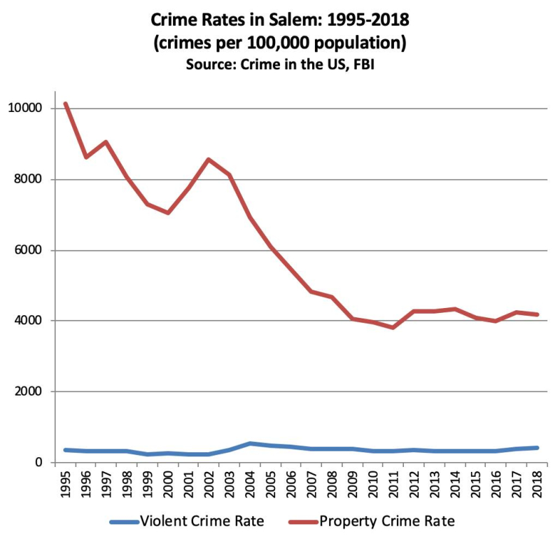 Crime rates in Salem
