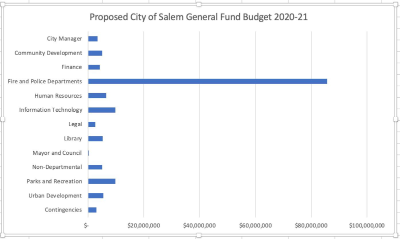 Salem budget graphic