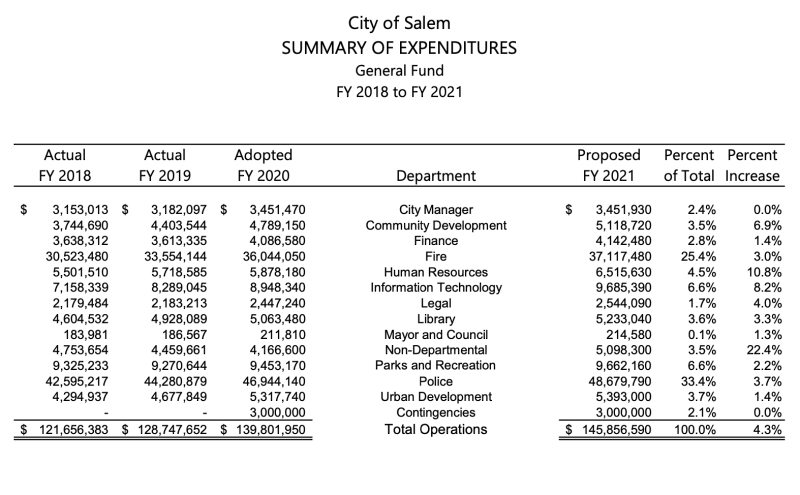City of Salem budget for police and fire