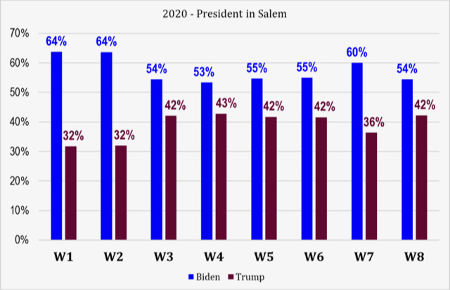 2020 presidential election results Salem