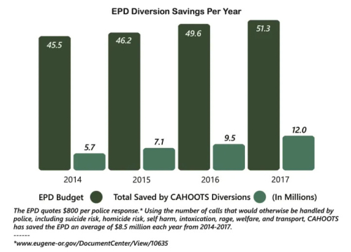 EPD Diversion Savings Per Year